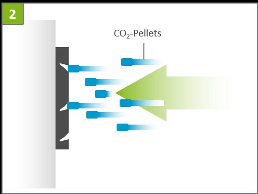 Reinigung mit Trockeneis-Pellets Funktionsweise